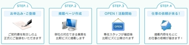 比較ビズ・登録までのフロー.jpg